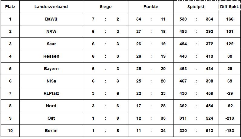 LP16_tabelle